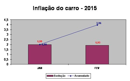 grafico_inflação_fev2015