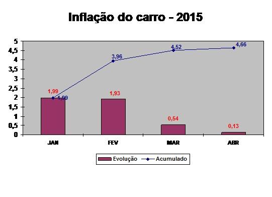 grafico Inflação do Carro abril 2015