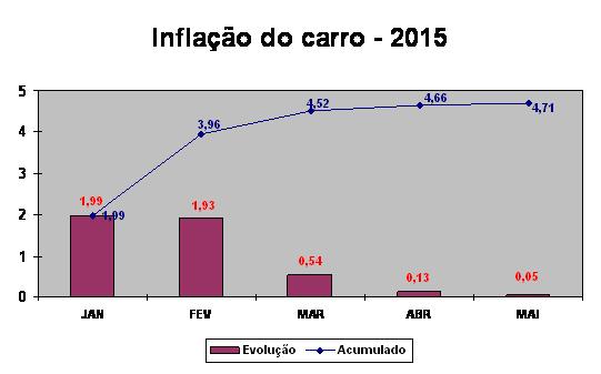 GRAFI_inflação-do-carro