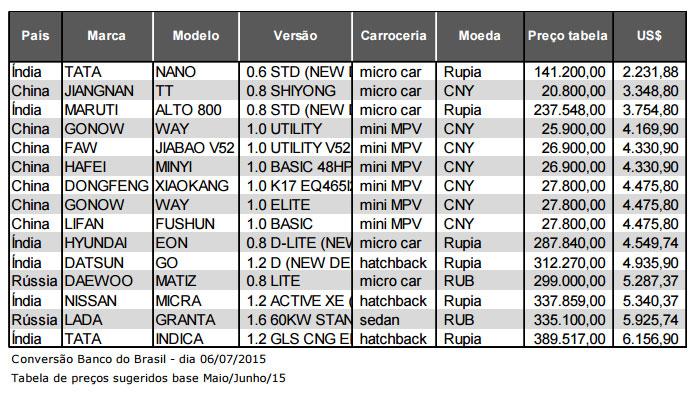 Um carro por R$ 7 mil. E zero quilômetro! - AutoInforme