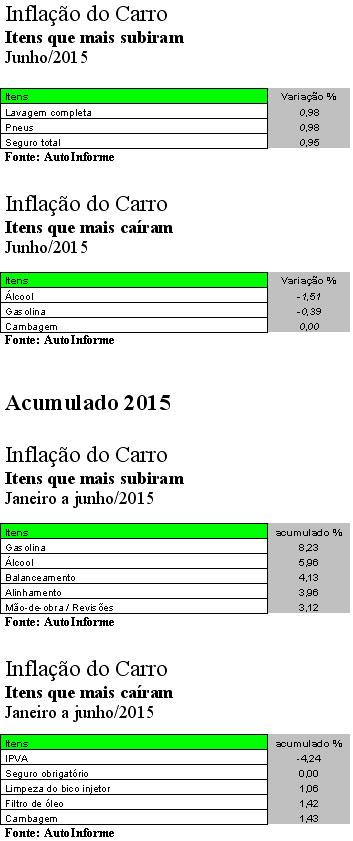INFLAÇÃO+ITENS_JUNHO2015
