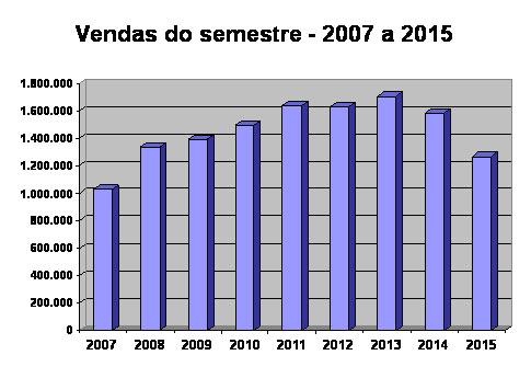 grafico_semestre_2015