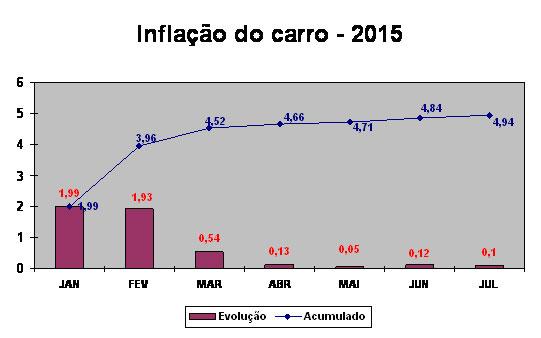 inflacao_julho_grafico