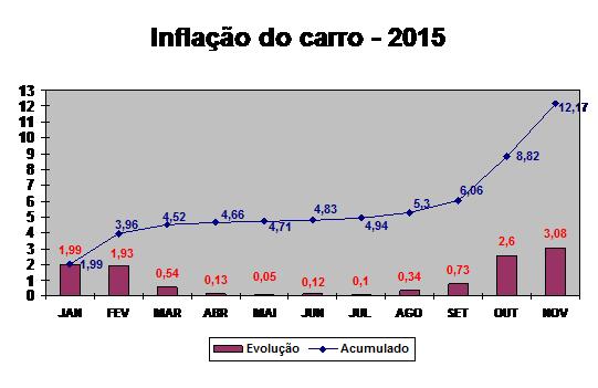 Evolução Inflação do Carro NOv 2015