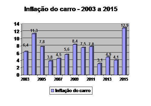 Inflação do carro evolução_2003_2015