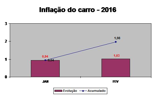 Inflação do carro gráfico 2016