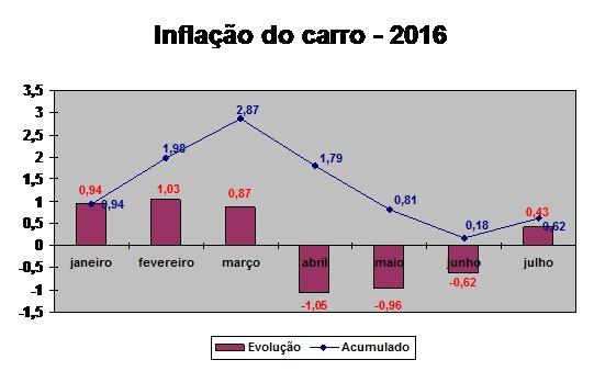 gráfico inflação do carro