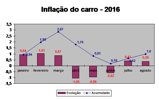 grafico-inflacao-do-carro-agosto