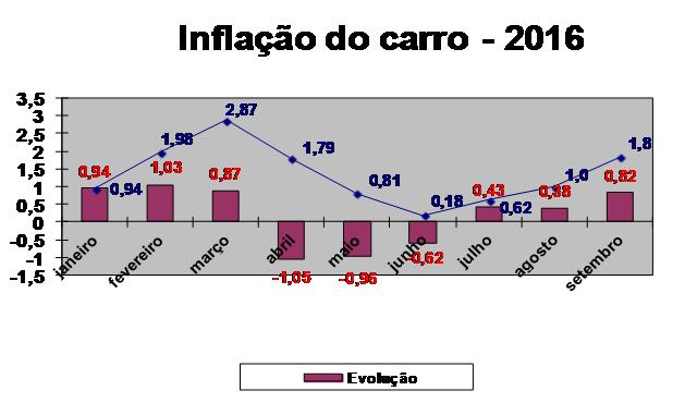 inflacao-do-carro-setembro