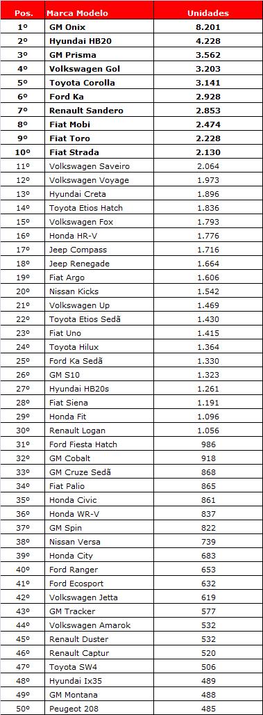 ranking quinzena agosto17 modelos
