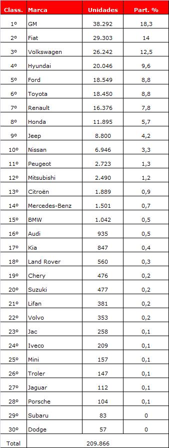 ranking marcas ago17