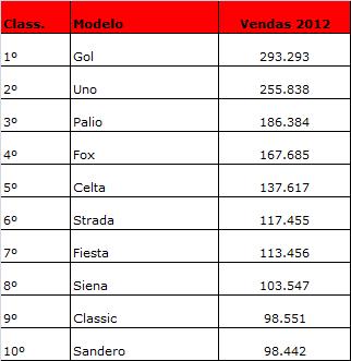 vendas 2012
