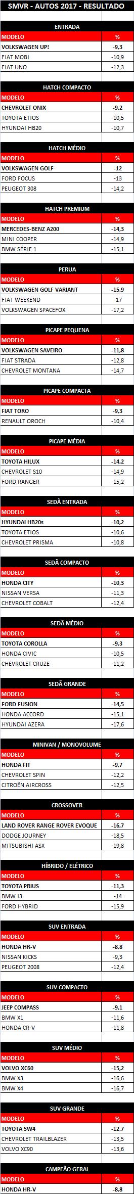 SMVR ganhadores autos17