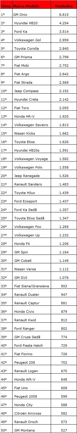 ranking da quinzena nov17 modelos
