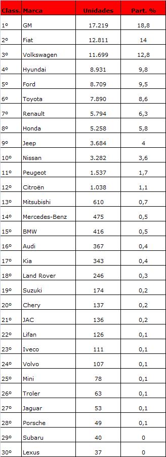 ranking da quinzena nov17