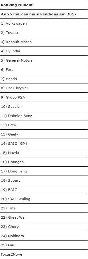 top 25 ranking mundial