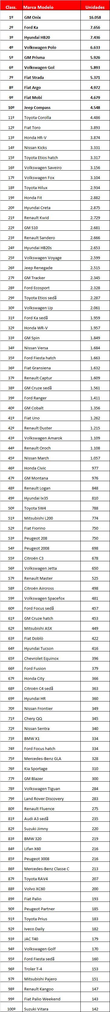 Ranking por modelo_JAN2018