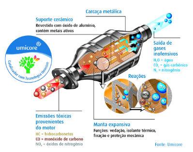 Combustível ruim pode comprometer o catalisador