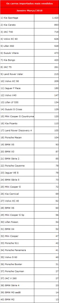 ranking carros importados mais vendidos1