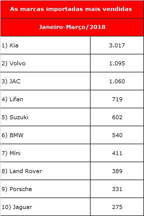 ranking importados mais vendidos