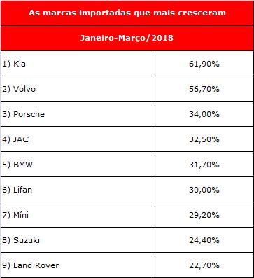 ranking marcas importadas mais vendidas
