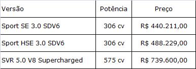 tabela preços sport SE